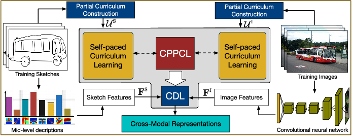 Figure 4 for Cross-Paced Representation Learning with Partial Curricula for Sketch-based Image Retrieval