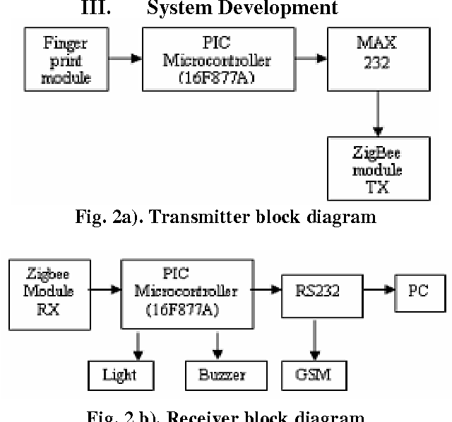Figure 2 from zigbee based student attendance system using lan transmitter block diagram ccuart Image collections