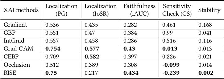 Figure 4 for Quantitative Evaluations on Saliency Methods: An Experimental Study