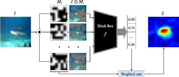 Figure 3 for Quantitative Evaluations on Saliency Methods: An Experimental Study