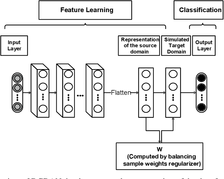 Figure 3 for Deep causal representation learning for unsupervised domain adaptation