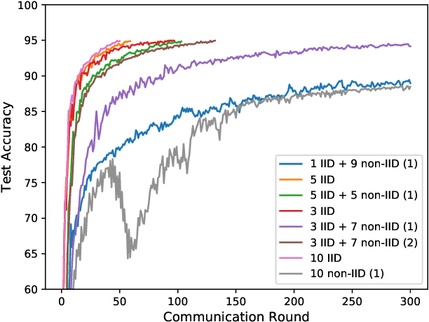Figure 1 for Fast-Convergent Federated Learning with Adaptive Weighting