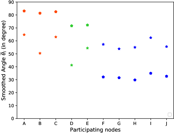 Figure 2 for Fast-Convergent Federated Learning with Adaptive Weighting
