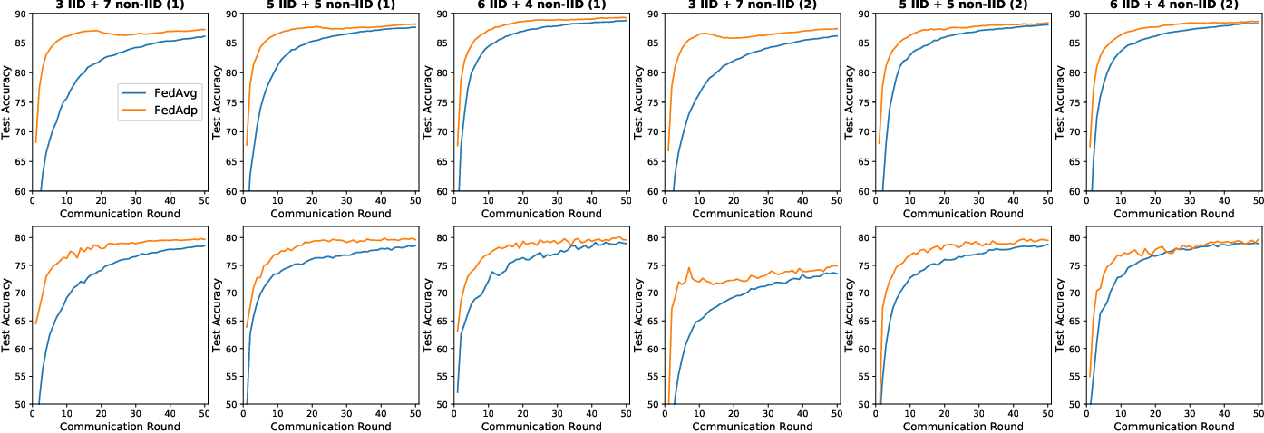 Figure 3 for Fast-Convergent Federated Learning with Adaptive Weighting