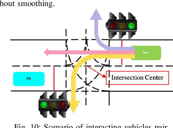 Figure 2 for Human Driver Behavior Prediction based on UrbanFlow
