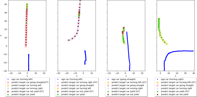 Figure 3 for Human Driver Behavior Prediction based on UrbanFlow