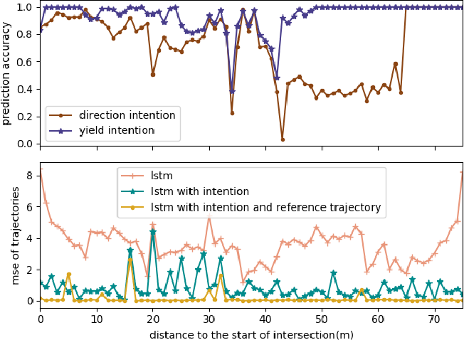 Figure 4 for Human Driver Behavior Prediction based on UrbanFlow