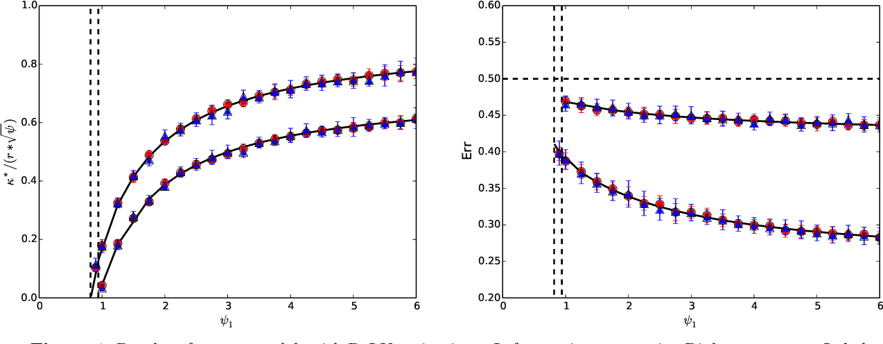 Figure 4 for The generalization error of max-margin linear classifiers: High-dimensional asymptotics in the overparametrized regime