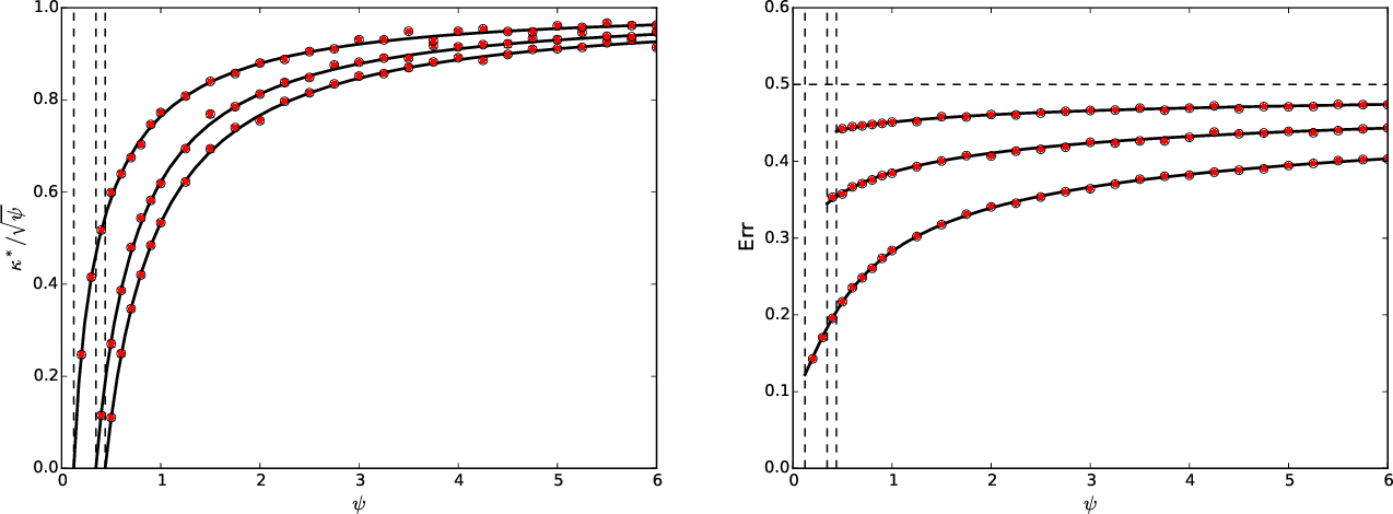 Figure 1 for The generalization error of max-margin linear classifiers: High-dimensional asymptotics in the overparametrized regime