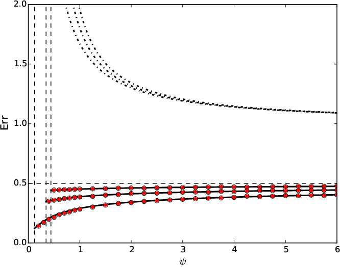 Figure 2 for The generalization error of max-margin linear classifiers: High-dimensional asymptotics in the overparametrized regime