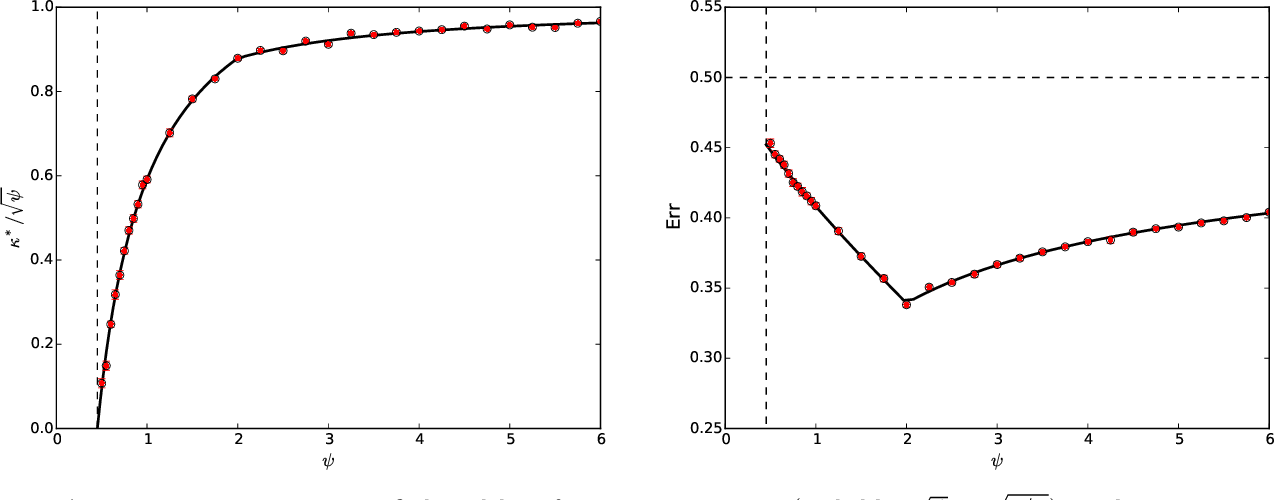 Figure 3 for The generalization error of max-margin linear classifiers: High-dimensional asymptotics in the overparametrized regime