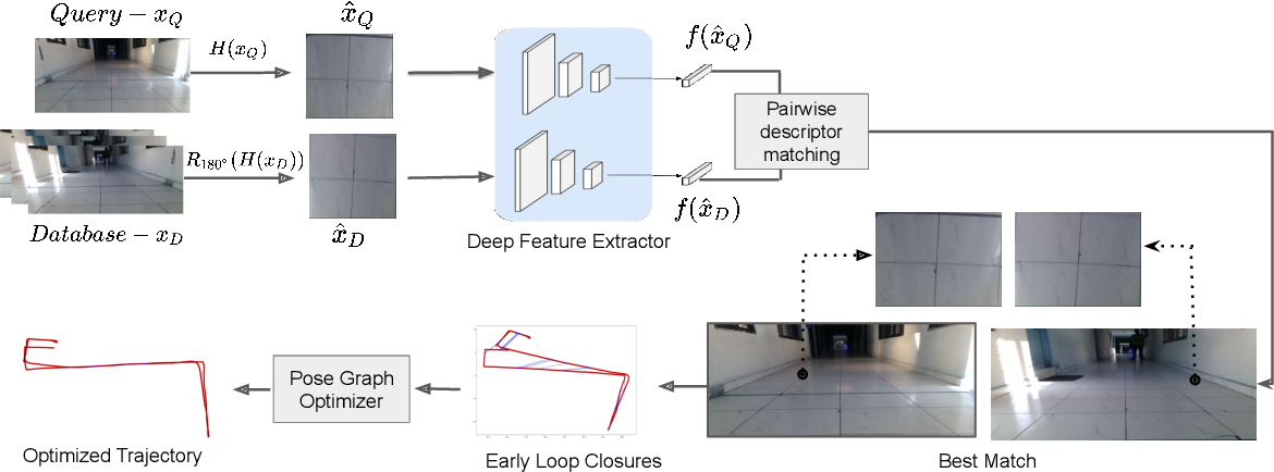 Figure 1 for Early Bird: Loop Closures from Opposing Viewpoints for Perceptually-Aliased Indoor Environments