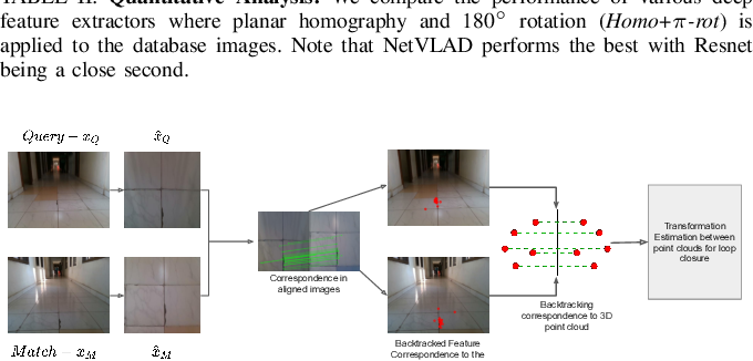 Figure 3 for Early Bird: Loop Closures from Opposing Viewpoints for Perceptually-Aliased Indoor Environments