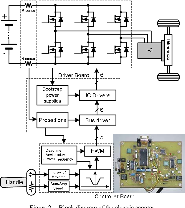 Figure 2 From A Low Cost Induction Motor Controller For Light