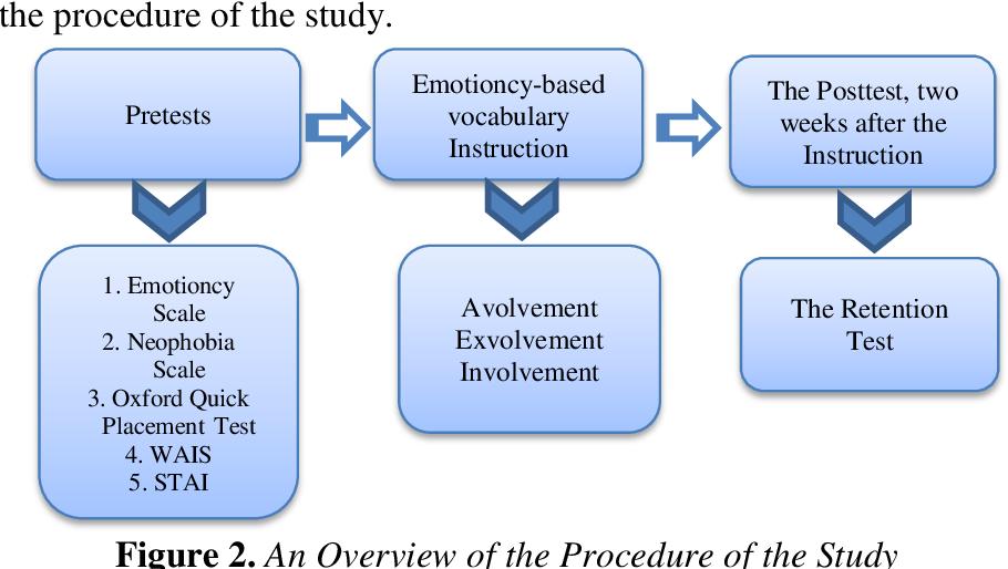 PDF] Emotioncy-Based Language Instruction: A Key to Enhancing EFL