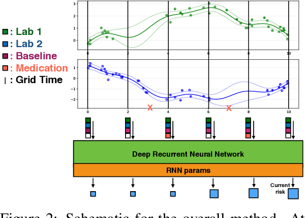 Figure 2 for An Improved Multi-Output Gaussian Process RNN with Real-Time Validation for Early Sepsis Detection