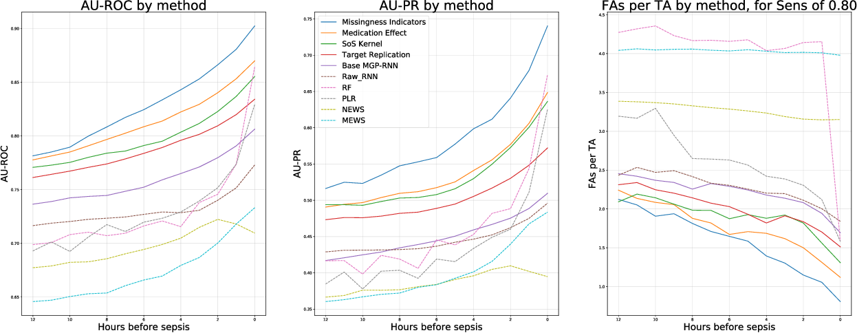 Figure 3 for An Improved Multi-Output Gaussian Process RNN with Real-Time Validation for Early Sepsis Detection
