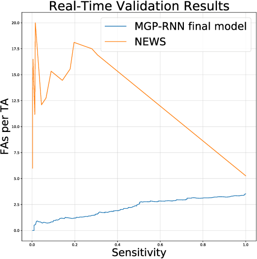 Figure 4 for An Improved Multi-Output Gaussian Process RNN with Real-Time Validation for Early Sepsis Detection