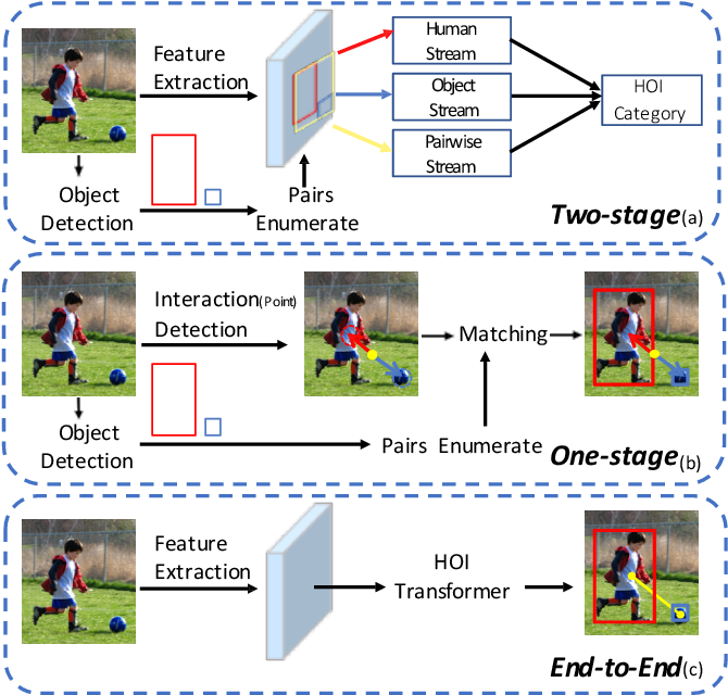 Figure 1 for End-to-End Human Object Interaction Detection with HOI Transformer