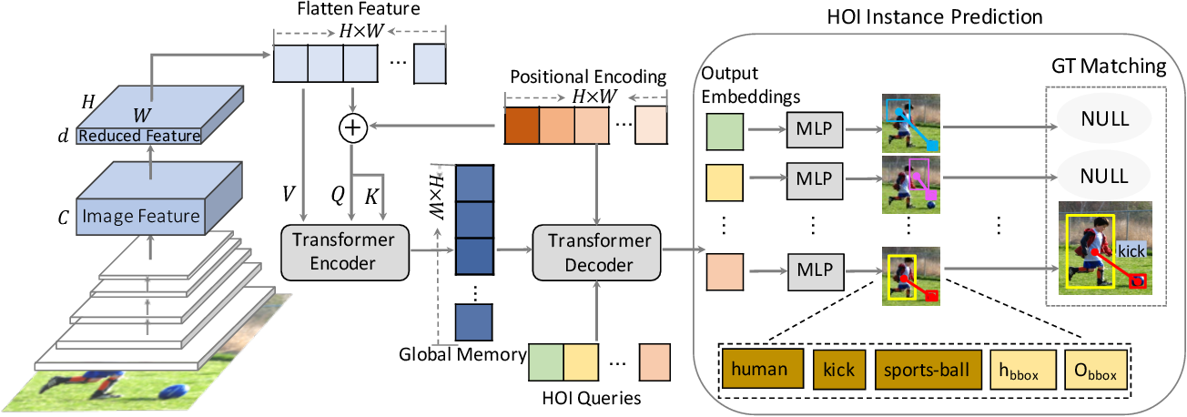 Figure 3 for End-to-End Human Object Interaction Detection with HOI Transformer