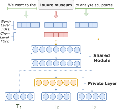 Figure 1 for A Multi-task Learning Approach for Named Entity Recognition using Local Detection
