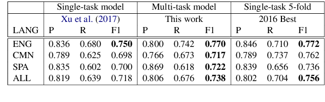 Figure 2 for A Multi-task Learning Approach for Named Entity Recognition using Local Detection