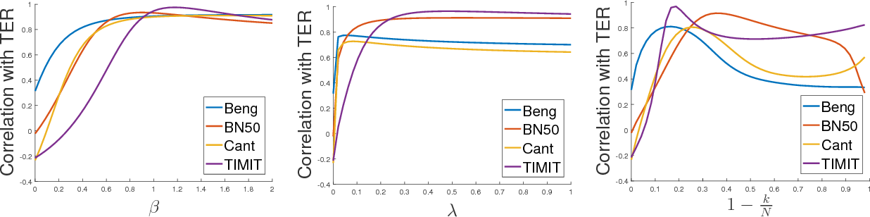 Figure 3 for Kernel Approximation Methods for Speech Recognition