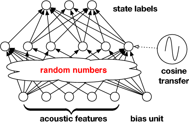 Figure 2 for Kernel Approximation Methods for Speech Recognition