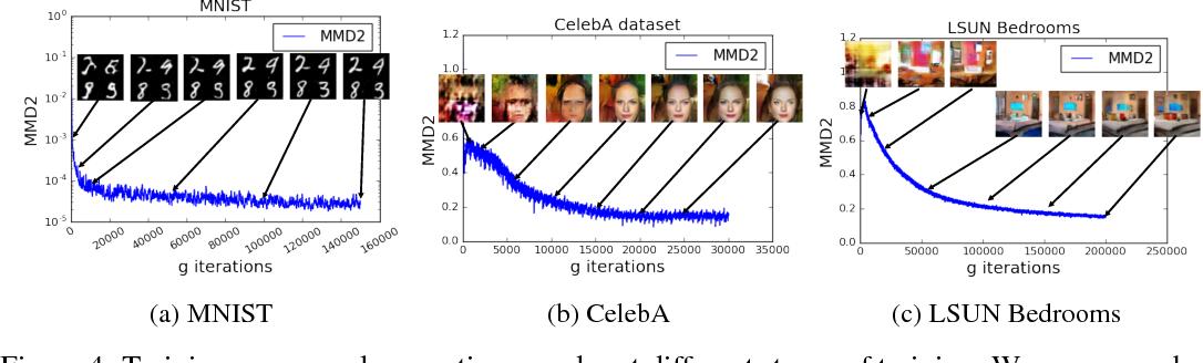 Figure 4 for MMD GAN: Towards Deeper Understanding of Moment Matching Network