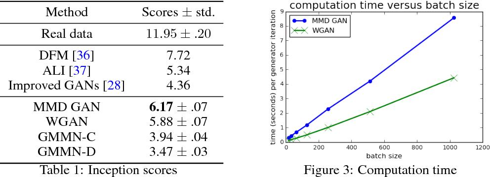 Figure 2 for MMD GAN: Towards Deeper Understanding of Moment Matching Network