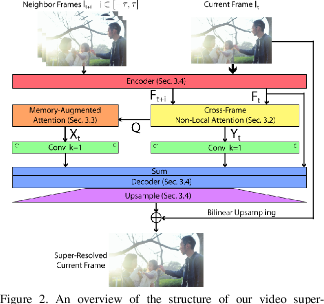 Figure 3 for Memory-Augmented Non-Local Attention for Video Super-Resolution