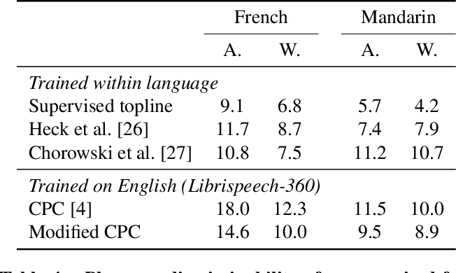 Figure 4 for Unsupervised pretraining transfers well across languages