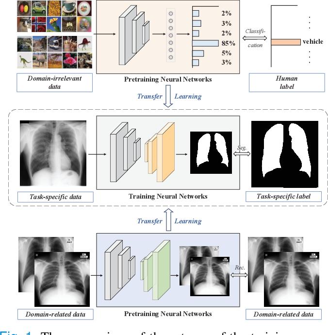 Figure 1 for Towards to Robust and Generalized Medical Image Segmentation Framework
