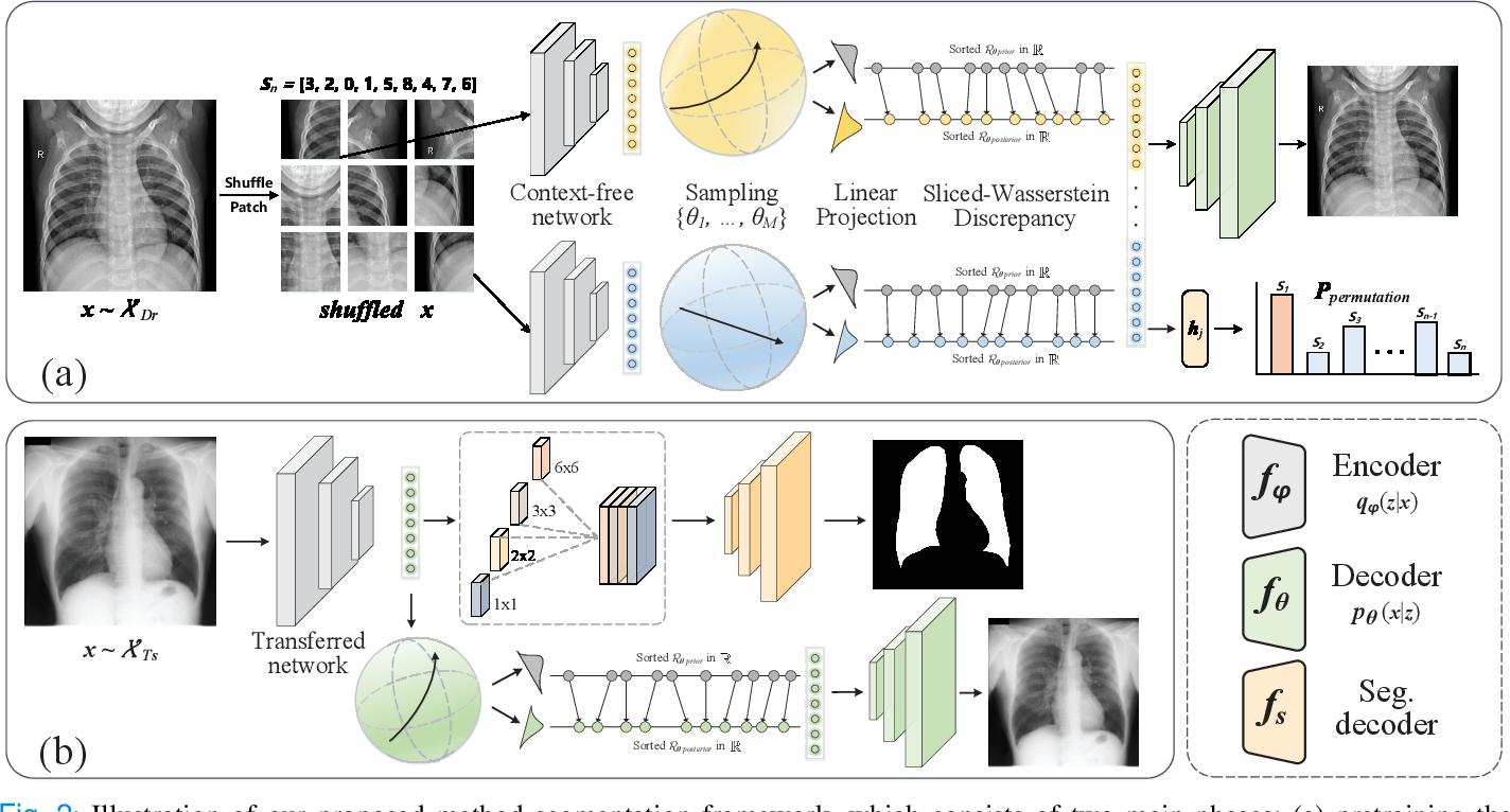Figure 2 for Towards to Robust and Generalized Medical Image Segmentation Framework