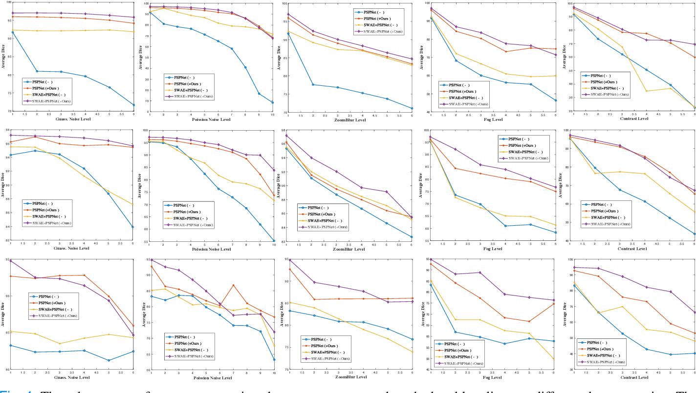 Figure 4 for Towards to Robust and Generalized Medical Image Segmentation Framework