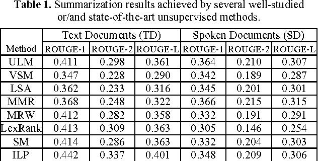 Figure 1 for Leveraging Word Embeddings for Spoken Document Summarization