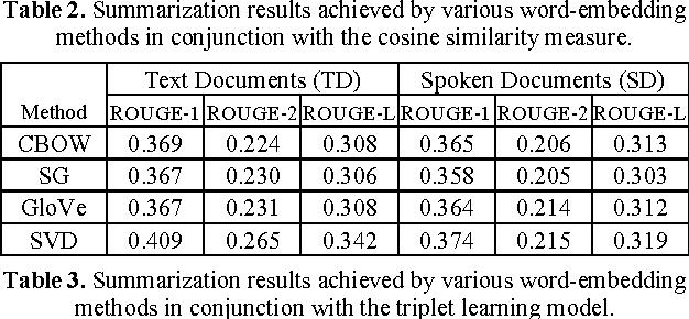 Figure 2 for Leveraging Word Embeddings for Spoken Document Summarization