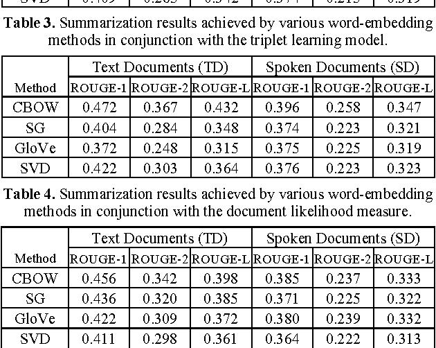 Figure 3 for Leveraging Word Embeddings for Spoken Document Summarization