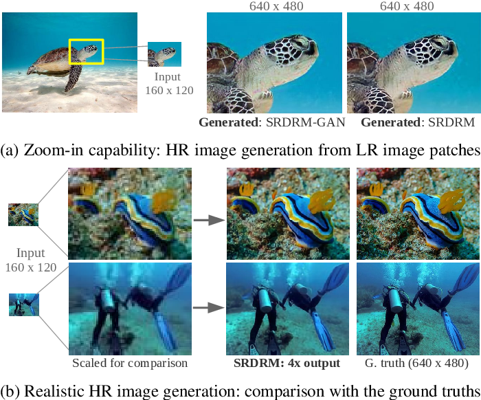 Figure 1 for Underwater Image Super-Resolution using Deep Residual Multipliers