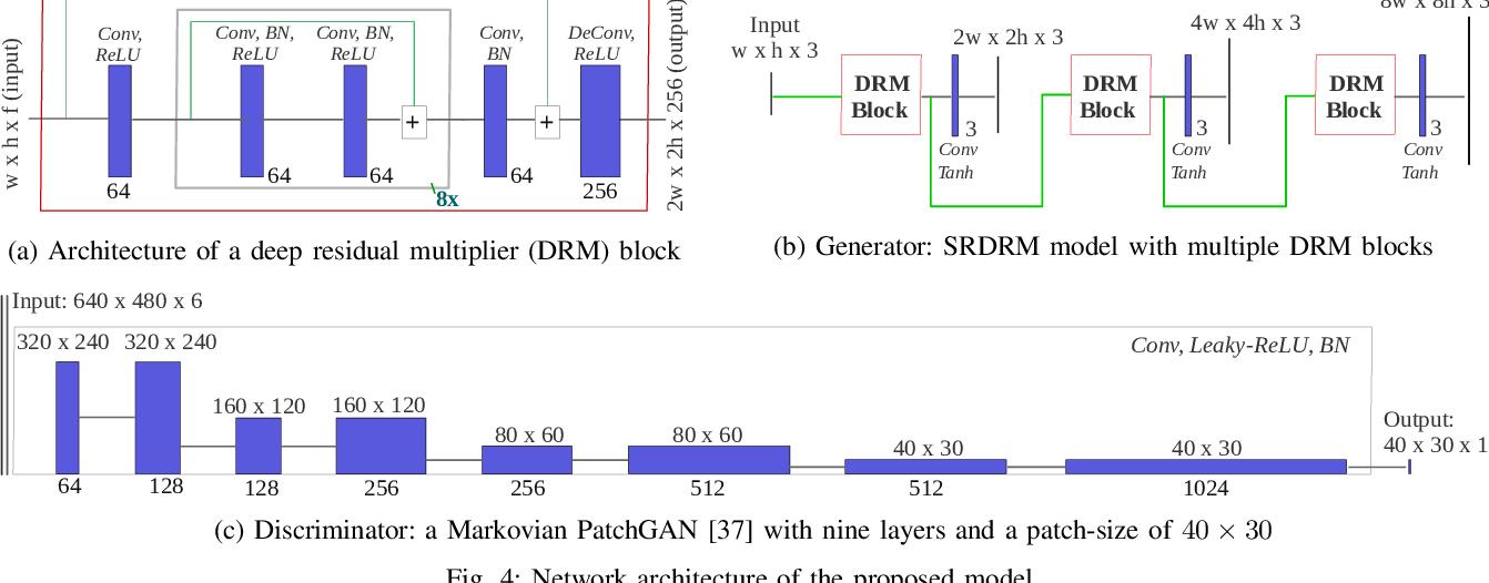 Figure 4 for Underwater Image Super-Resolution using Deep Residual Multipliers