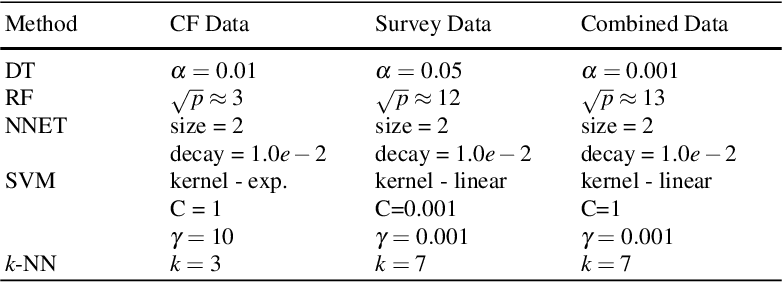 Figure 2 for A survey of statistical learning techniques as applied to inexpensive pediatric Obstructive Sleep Apnea data