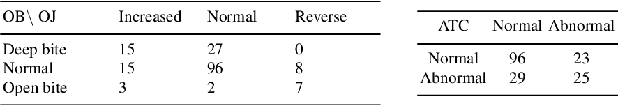 Figure 4 for A survey of statistical learning techniques as applied to inexpensive pediatric Obstructive Sleep Apnea data