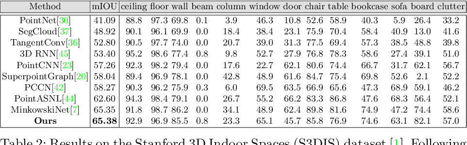 Figure 4 for Virtual Multi-view Fusion for 3D Semantic Segmentation