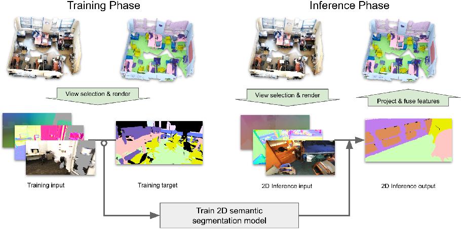 Figure 1 for Virtual Multi-view Fusion for 3D Semantic Segmentation
