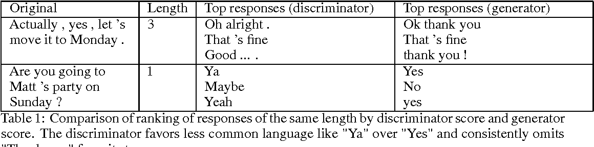 Figure 2 for Adversarial Evaluation of Dialogue Models