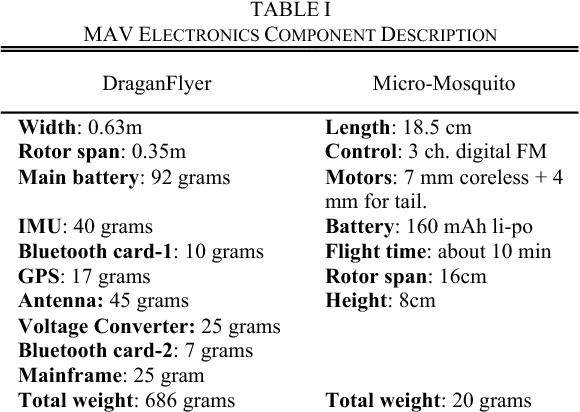 Rotary-wing MAV modeling & control for indoor scenarios - Semantic