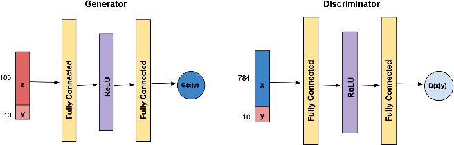 Figure 1 for DP-CGAN: Differentially Private Synthetic Data and Label Generation
