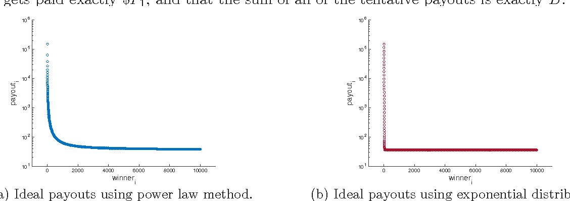 Figure 2 from Determining Tournament Payout Structures for