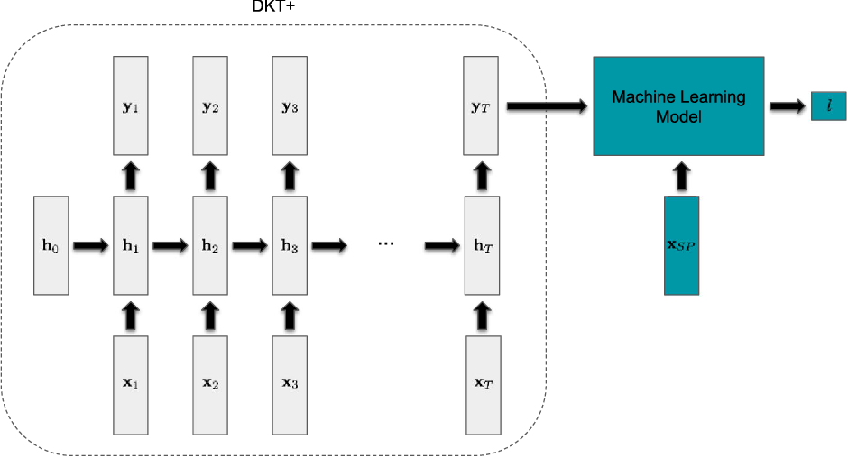 Figure 2 for Incorporating Features Learned by an Enhanced Deep Knowledge Tracing Model for STEM/Non-STEM Job Prediction