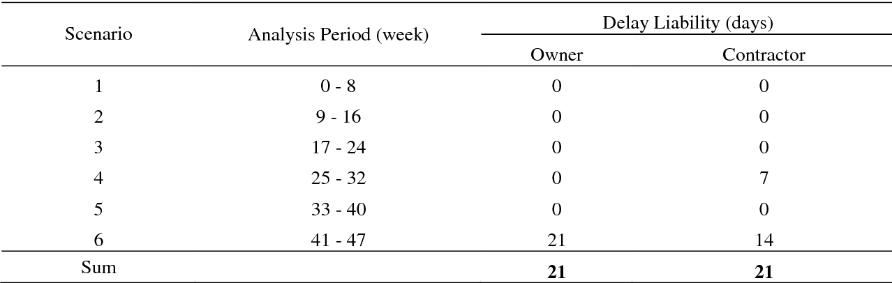 Table 4 from An Empirical Study on Analyzing Schedule Delays